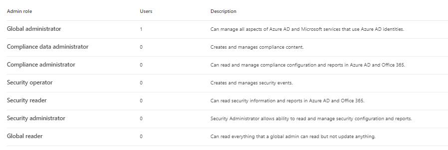 Microsoft 365 Compliance Center Permissions