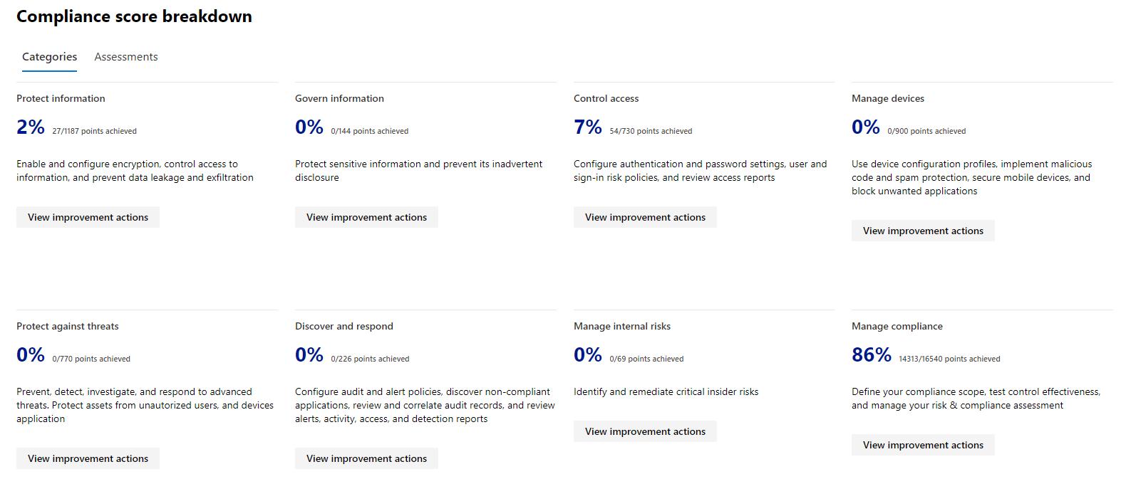 Microsoft 365 Compliance Score Breakdown