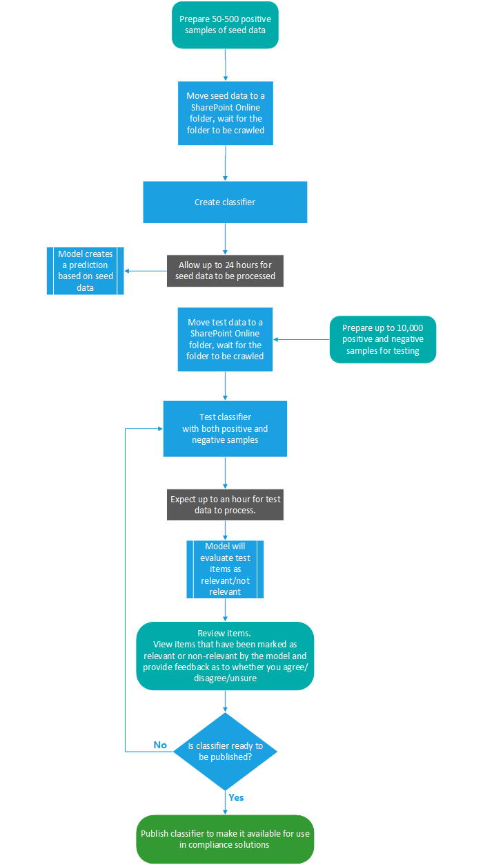 Microsoft 365 Trainable Classifier Flow
