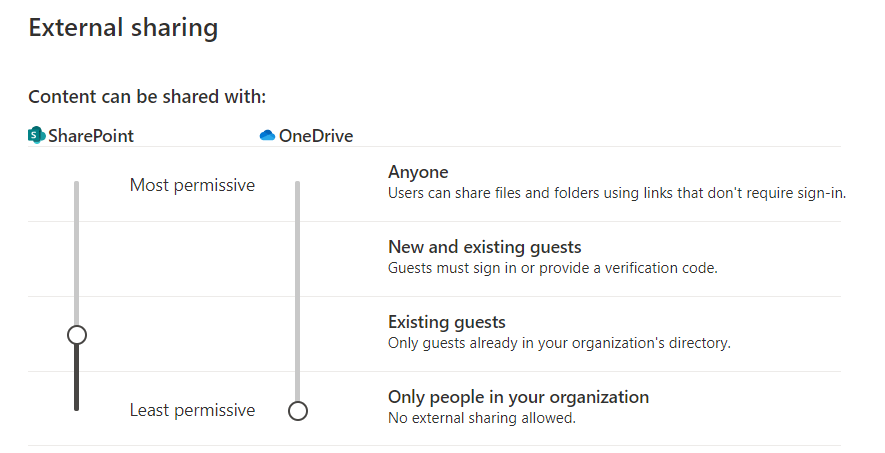 SharePoint and OneDrive Sharing Policies