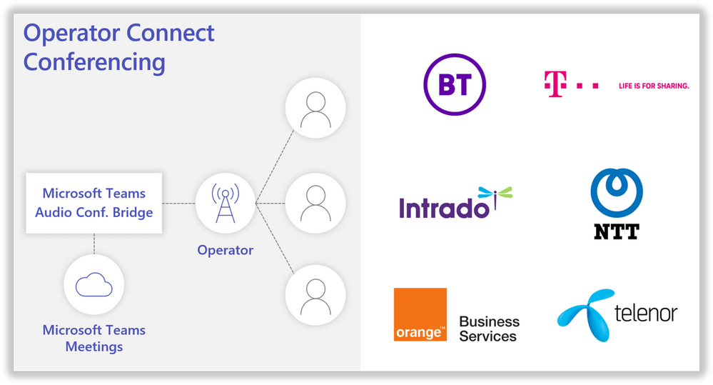 Operator Connect Conferencing