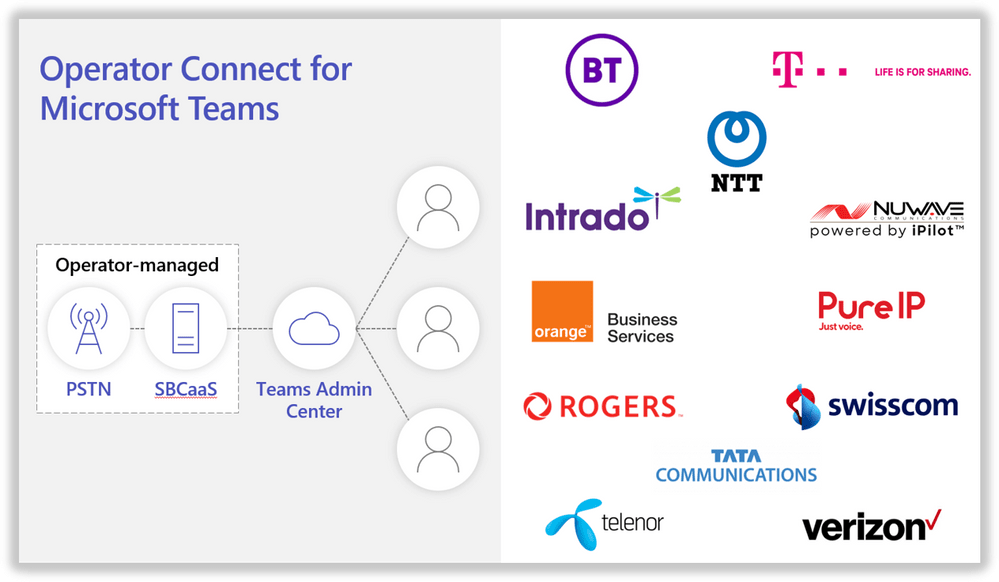 Operator Connect for Microsoft Teams