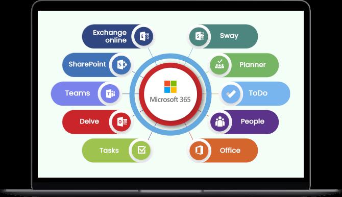 Microsoft Project Management Impactory